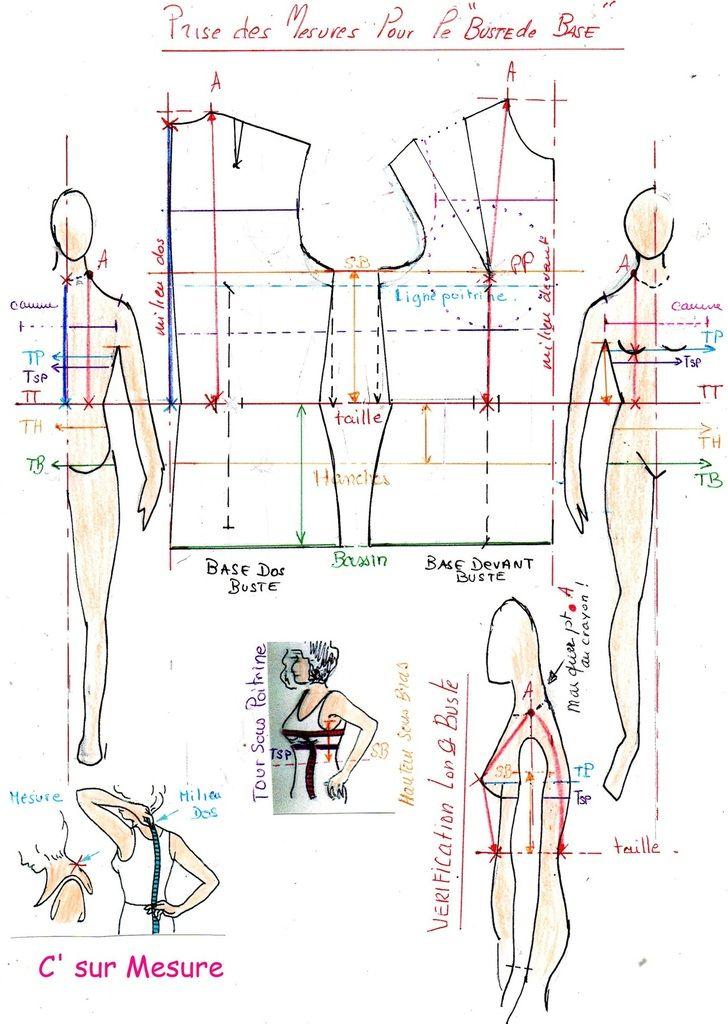 pour tracer et comprendre votre Base ( buste sans aisances et/ou corsage avec aisances)