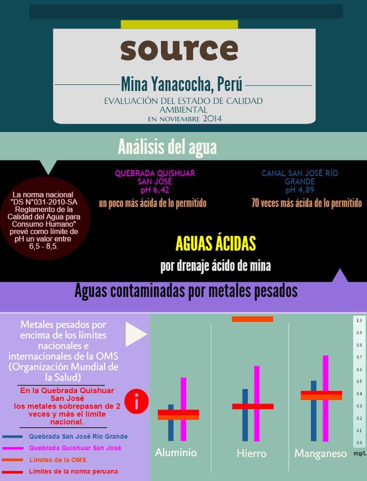 El caso de la mina Yanacocha, en la region de Cajamarca en el norte de PERU. Los niveles de contaminantes, cuales aluminio, hierro y manganeso, son altisimos y el pH es 70 veces más ácido de lo permitido.