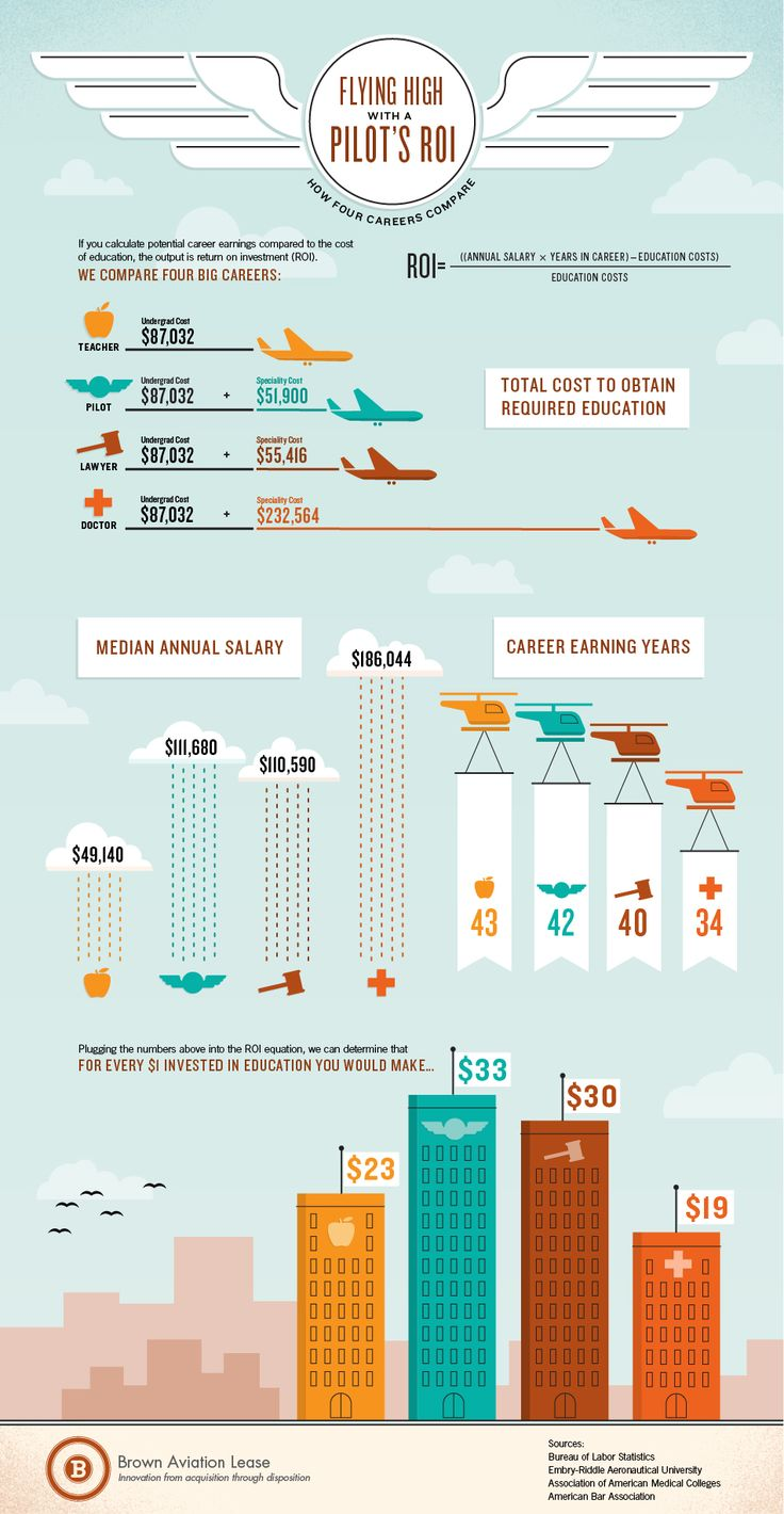 Pilot's Return On Investmentgraphic