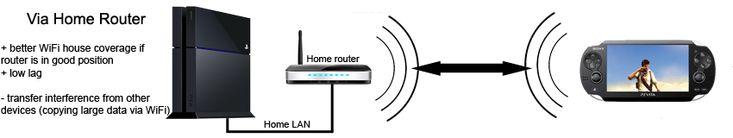 PS Vita Remote play fuera de casa o en casa de un amigo. - Foro PlayStation 4 - Vandal