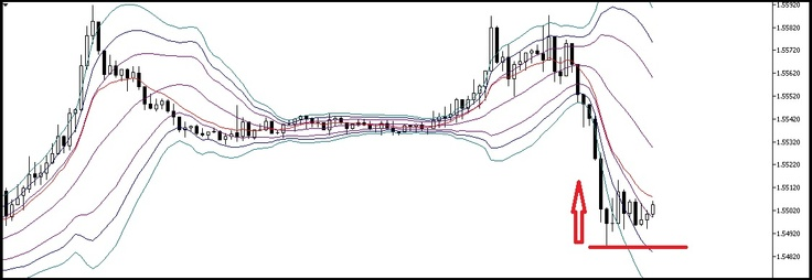 Bollinger Band with 3 standard deviations from 20 sma mean