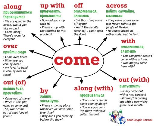 #Phrasalverbs in #English, Your Skype School study material for Russians, to #come + #prepositions #inglés #anglais #inglês