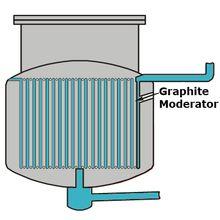 Liquid fluoride thorium reactor - Wikipedia