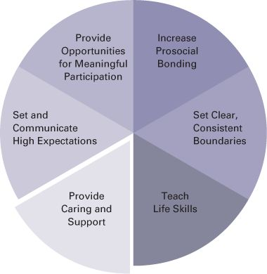 social construction of leadership A social construction, or social construct or a social concept is an invention or artifact of a particular culture or society which exists solely because people agree.