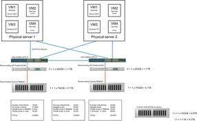 Ga naar: navigatie, zoeken    In de IT is een Storage Area Network (SAN) een architectuur die dient als koppeling tussen servers (initiator) en opslagapparaten (target) (denk hierbij aan disk arrays, tape libraries en optical jukeboxes) op zo'n manier dat het voor het besturingssysteem lijkt alsof het opslagapparaat direct is aangesloten.