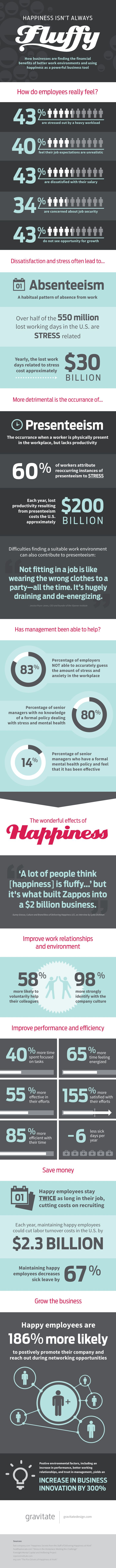 Why Your Boss Should Really Be Making You Happy Right Now. The way to actually save the company some money...