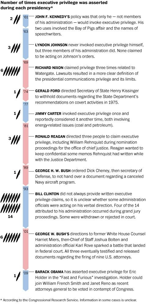 Six decades of executive privilege - The Washington Post