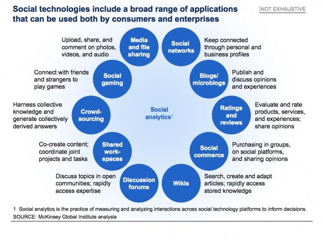 Social Tech Applications for Enterprise #impact99 #tchat #i99