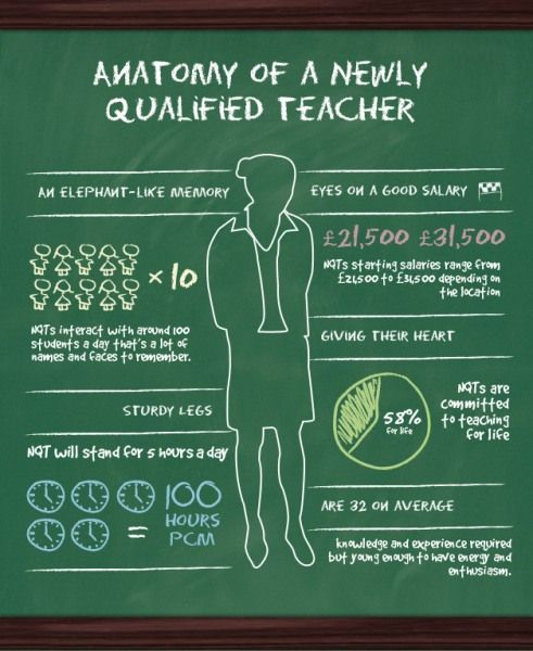 Anatomy of an NQT / newly qualified teacher - Capita Education