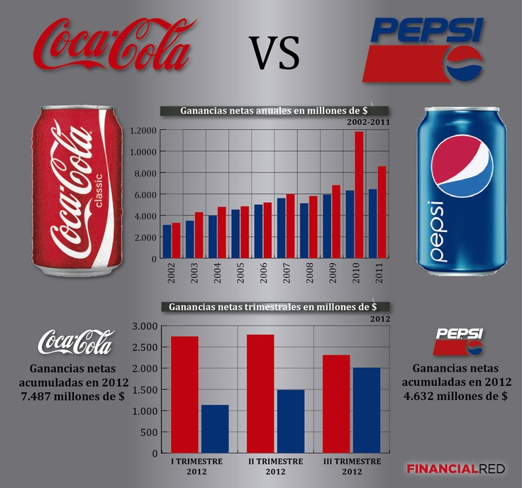 the 7ps of pepsi vs coca cola 7ps product price place promotion process physical  based on the competitors  pricing pepsi is the direct competitor to coke.