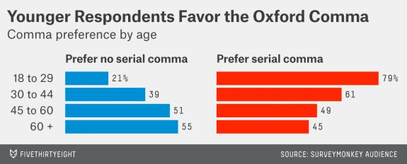 Oxford comma use preferred by younger people