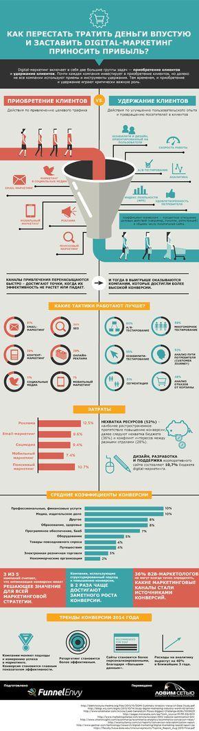 Удержание клиентов. Обзор основных тактик в реализации вашей интернет-стратегии