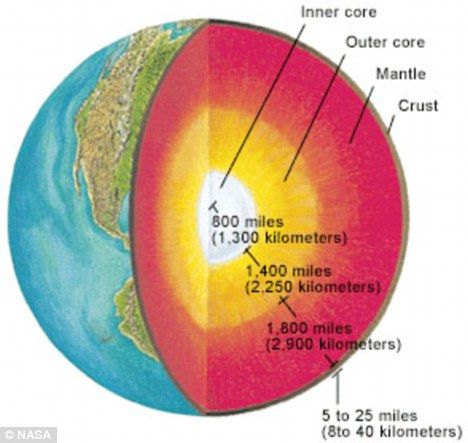 3D Earth Core Project   ... or rock to Earth's mantle for the first time and bring back samples