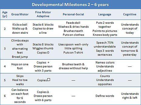 milestones in nursing development Need to know these developmental milestones for nclex memorize erikson's 8 theories of development fast nursing math - remar advanced.