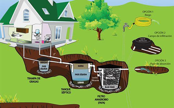 Resultado de imagen para aguas residuales domesticas