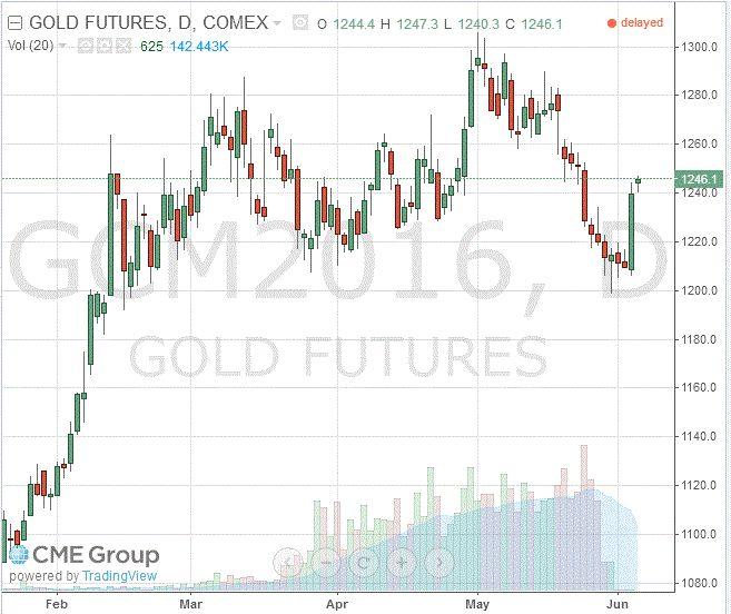 Золото: обзор ситуации на рынке http://krok-forex.ru/news/?adv_id=7430  Анализ сырьевого рынка на 6 июня.  Котировки золота стабилизировались вблизи двухнедельного максимума, так как инвесторы ждут проявляют осторожность в преддверии сегодняшнего выступления главы ФРС Йеллен.                                 Эксперты отмечают, что комментарии Йеллен, которая будет выступать на тему экономических перспектив и денежно-кредитной политики, помогут прояснить планы регулятора на ближайшее…