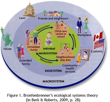 Model of the Bronfenbrenn's ecological systems theory. Picture courtesy of beststart.org