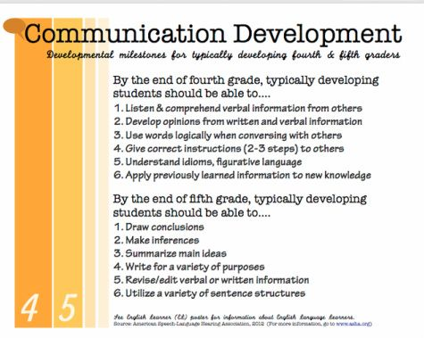 stages of communication development Brown described the first five stages of language development in terms of the   to communicate and how communication skills develop in neurotypical children.