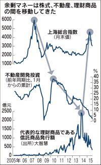 株バブル崩壊 余剰マネーがつなぐバブルリレー  :日本経済新聞
