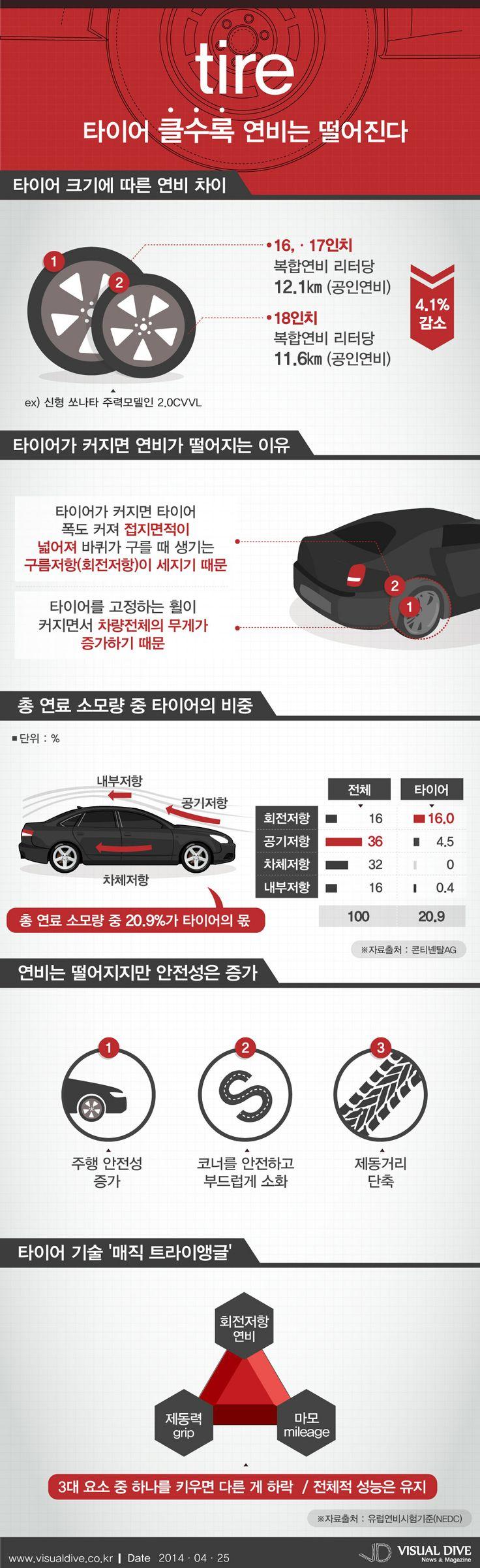 """""""타이어사이즈 클수록 '자동차 연비'는 늘어난다!"""" [인포그래픽]  #tire #Infographic ⓒ 비주얼다이브 무단 복사·전재·재배포"""