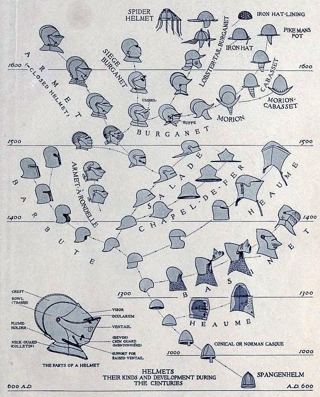 Helmet development chart.                                                                                                                                                                                 Plus