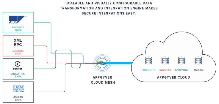 SAP, IBM Maximo, XML RPC, database integrations made easy