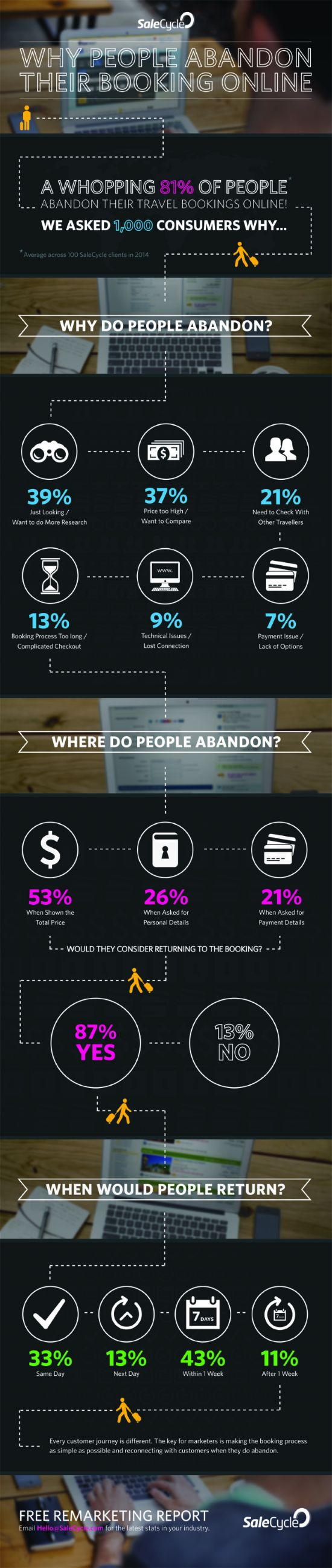 Interesting infographic on convertion ratio and abondonment ratio -