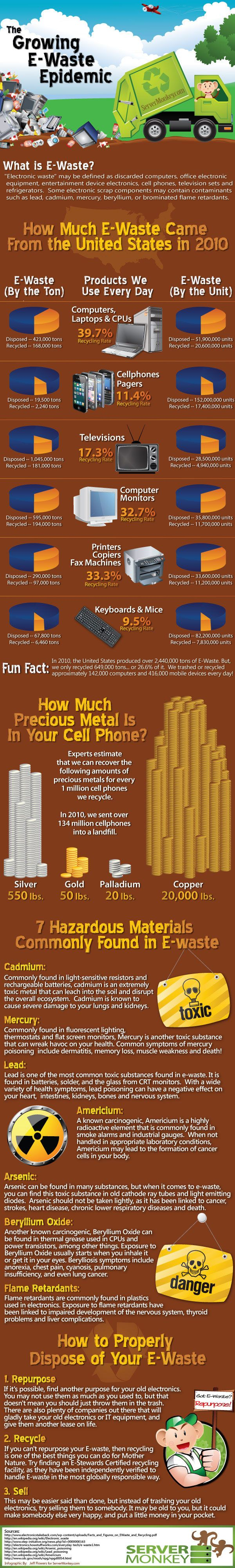 Growing E-Waste Epidemic (Infographic)