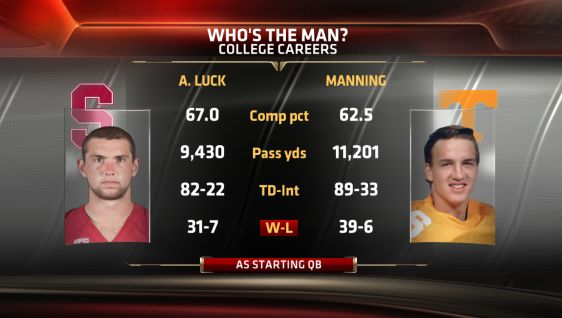 Who's The Man - Andrew Luck and Peyton Manning College Career Stats