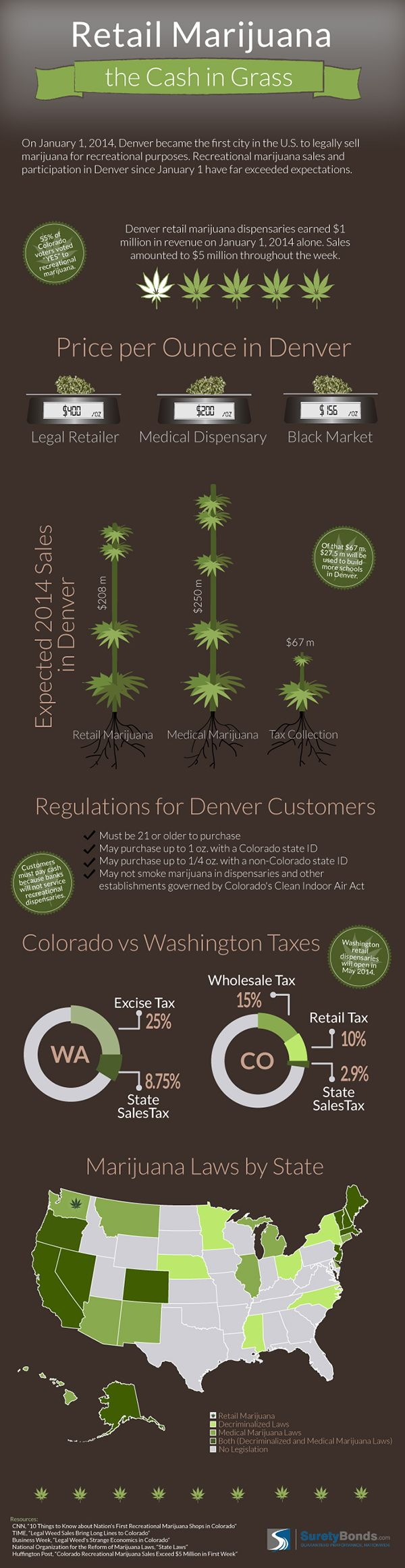 This Is What Happens When You Legalize Marijuana (Infographic)