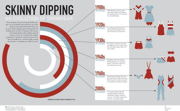 Skinny Dipping - Inforgraphic