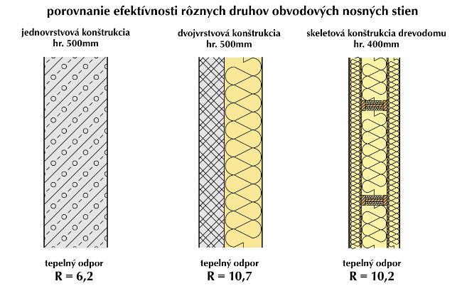Nízkoenergetické stavby - IG DESIGN - ARCHITEKTONICKÝ ATELIÉR