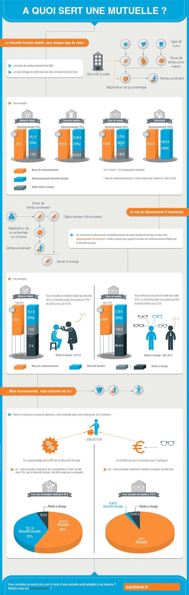 Infographie : à quoi sert une mutuelle santé ? - santiane.fr
