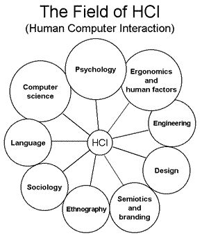 There is still no concrete definition for the set of concepts that can define human-computer interaction. In general terms, we could say that HCI is the discipline that studies the exchange of information via software between human and computers.