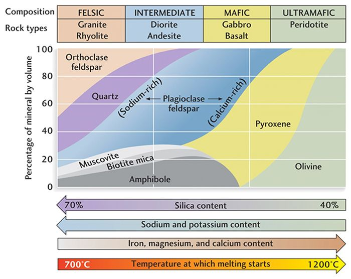 Lani Aina Kai - GG 103 Igneous Rock Classification Chart