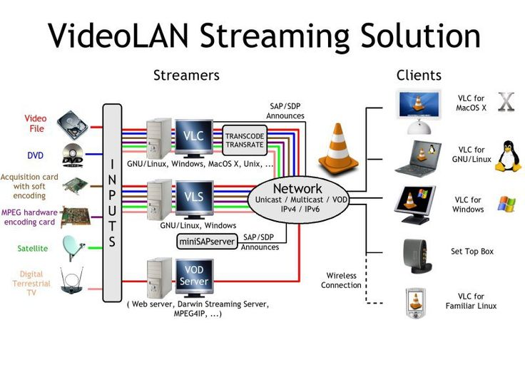 VideoLAN – The cross-platform streaming solution #virtual #servers #hosting http://vds.remmont.com/videolan-the-cross-platform-streaming-solution-virtual-servers-hosting/  #streaming host # Streaming Overview of the VideoLAN streaming solution The VideoLAN streaming solution includes two programs: VLC media player which can be used as a server and as a client to stream and receive network streams. VLC is able to stream all that it can read. VLS (VideoLAN Server), which can stream MPEG-1…