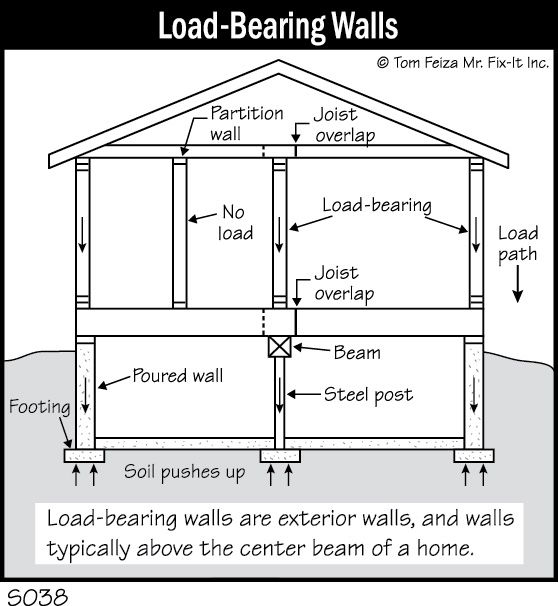 straight forward diagram of basic load bearing and non loading bearing walls detail i walls. Black Bedroom Furniture Sets. Home Design Ideas
