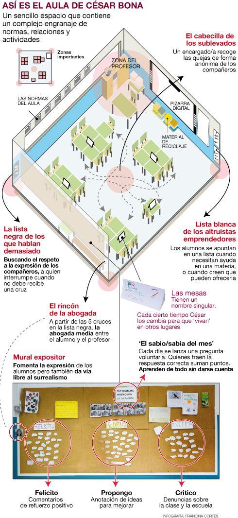 Organització aula César Bona http://www.elperiodico.com/es/noticias/sociedad/mejor-profe-espana-3771067