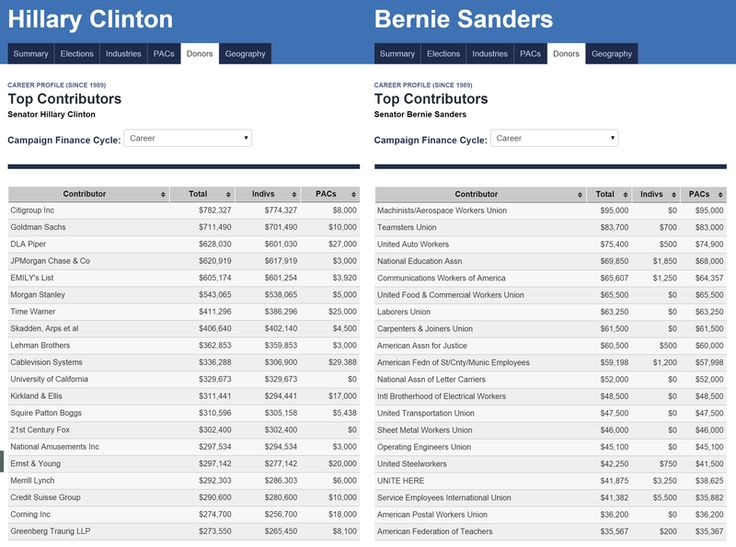 Want to know what sets Bernie Sanders apart from Hillary Clinton? Look at their donors.