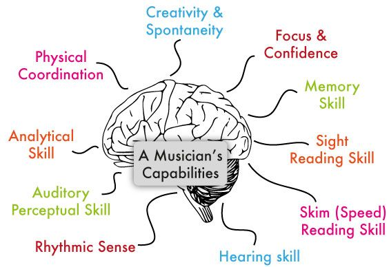 effects of listening music essay Free listening skills papers, essays,  more openness about the side effects of  students definitely need to be granted the freedom to listen music during .
