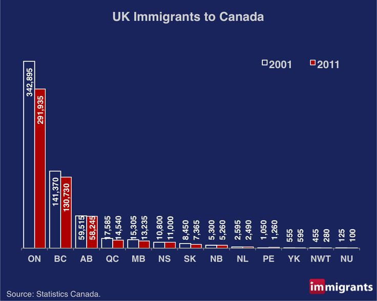UK Immigrants to Canada