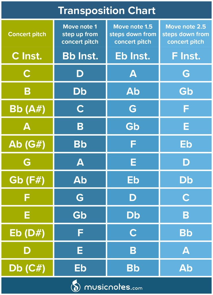 Handy Transposition Chart from the #Musicnotes Blog  Read the full article at http://www.musicnotes.com/blog/2014/08/08/how-to-transpose-music/