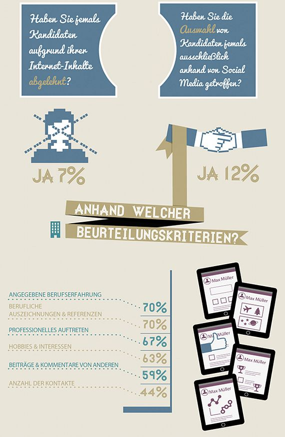 Spanndende Adecco-Studie über Online-Profile - und worauf Personaler bei Bewerbern achten...