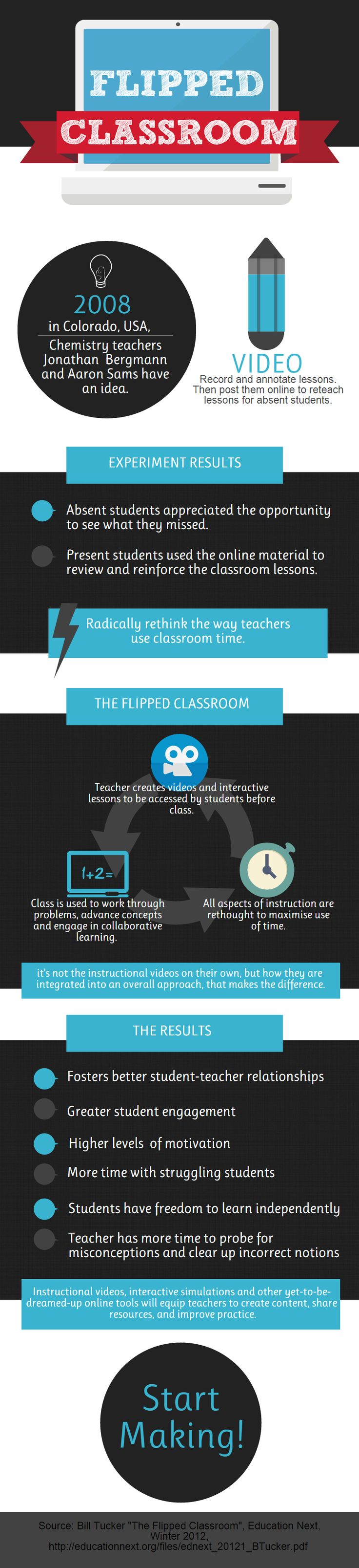 The How a Flipped Classroom Works Infographic enables teachers to rethink how classroom time can be used.