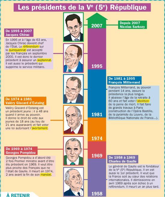 Fiche exposés : Les présidents de la Ve (5) République