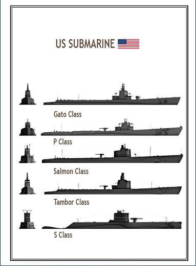 US Submarines of WWII