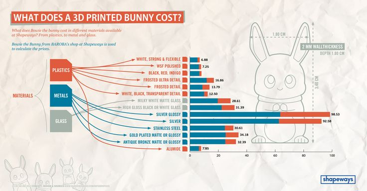 Shapeways – What does a 3D Printed Bunny Cost?