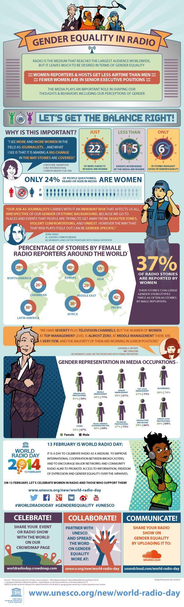 Tune in for women's empowerment   UN Women - Headquarters