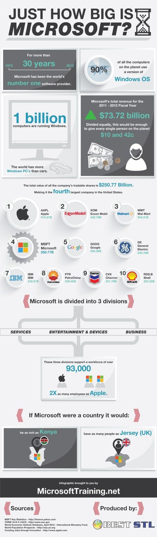 quanto è grande Microsoft