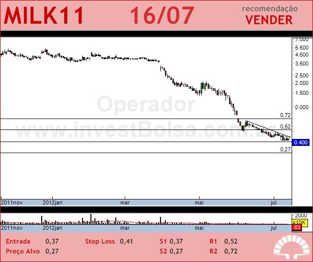 LAEP - MILK11 - 16/07/2012 #MILK11 #analises #bovespaMilk11 Analis, Anali Bovespa, Analis Bovespa